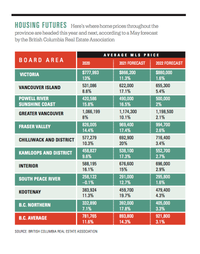 B.C. residential real estate prices