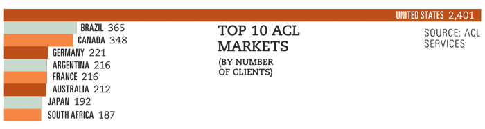 Top 10 ACL Markets