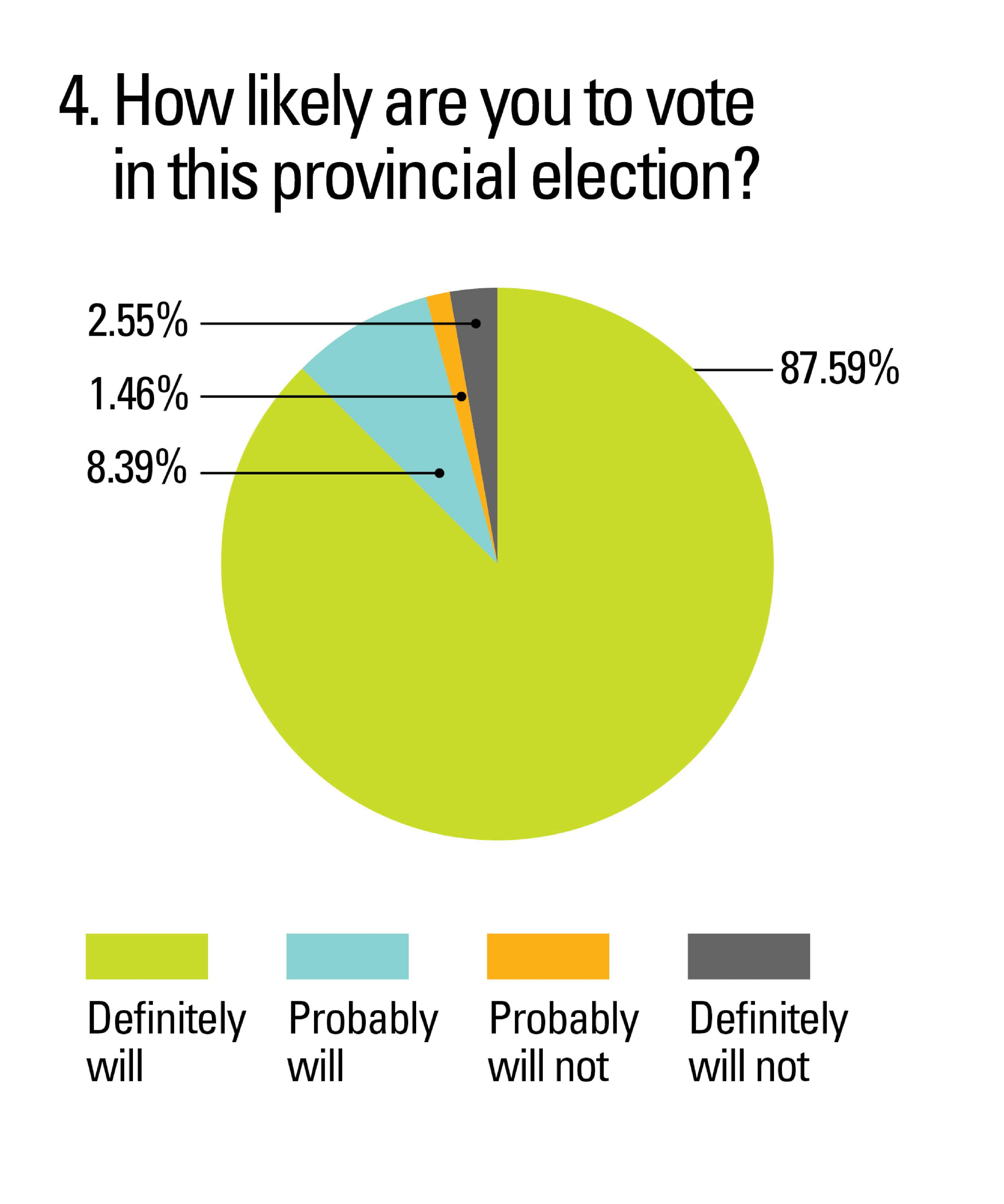 The Provincial Election: What's On B.C.'s Mind—Part 3