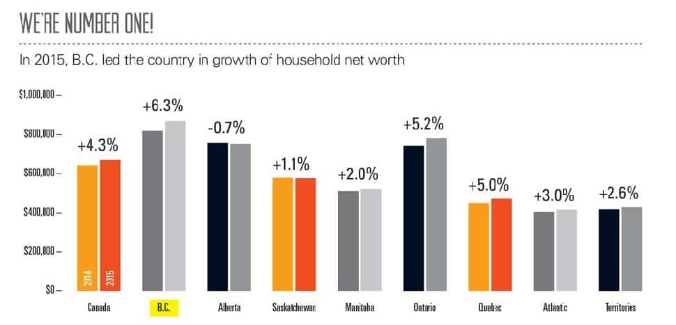 Growth of Household Net Worth