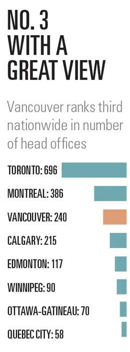 Head office stats