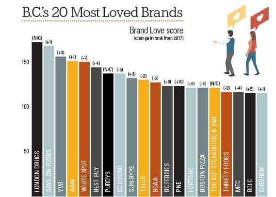 B C 's Most Loved Brands 2018 - BCBusiness