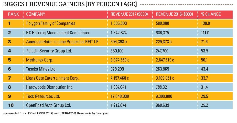 Biggest Gainers