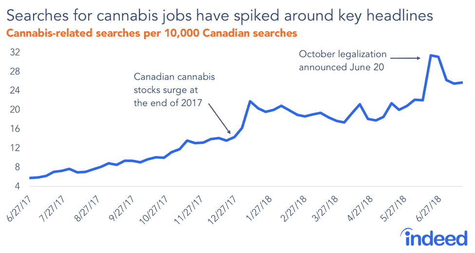 Searches for cannabis jobs have spiked around key headlines