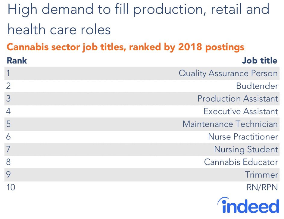 Cannabis sector job titles, ranked by 2018 postings