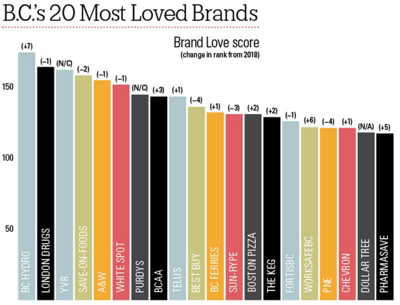 B C 's Most Loved Brands 2019 - BCBusiness