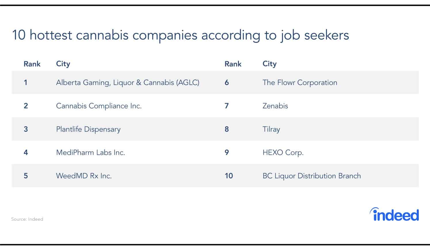 The 10 hottest companies in the cannabis industry