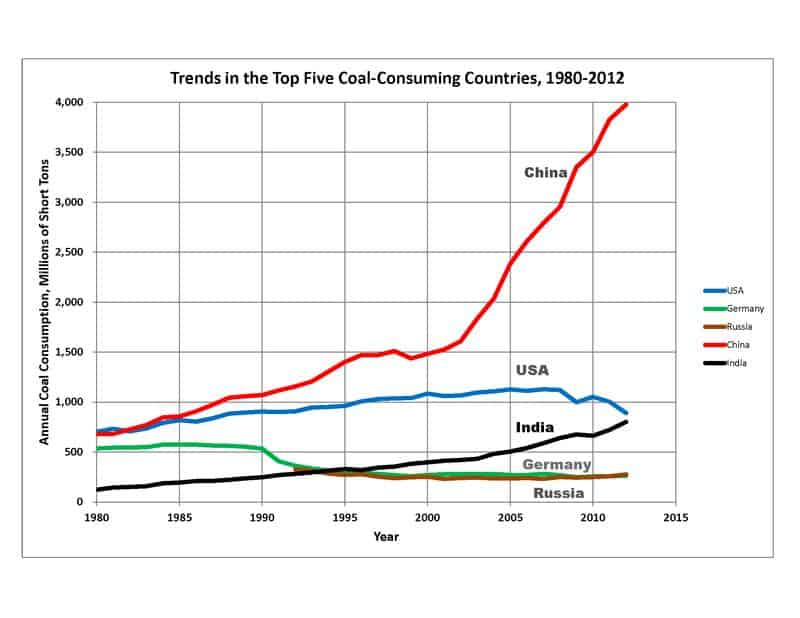 Top 5 Coal Consumers