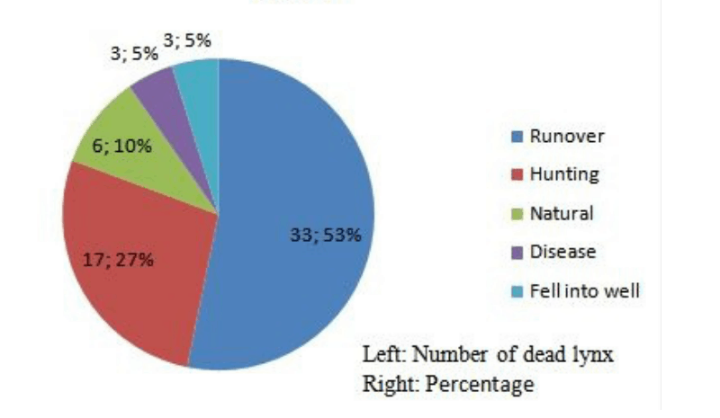 Known Causes of Lynx Mortality in Doñana Area Between 1982 and 2004 Pie Chart