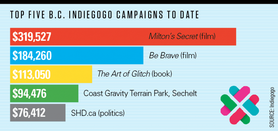 top-indiegogo-campaigns.png