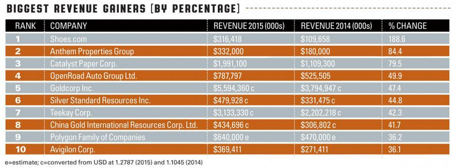 Biggest Revenue Gainers