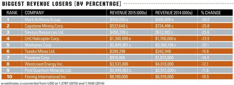Biggest Revenue Losers